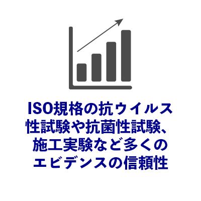 ISO規格の抗ウイルス性試験 や抗菌性試験、施工実験 など多くのエビデンス の信頼性